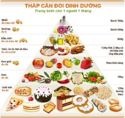 10 thực phẩm ăn không đúng cách sẽ mất chất dinh dưỡng